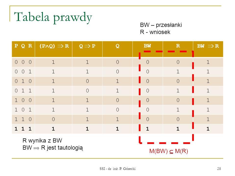Tabela prawdy P Q R (P Q) RQ P QBWR BW R 0 0 0110001 0 0 1110011 0 1 0101001 0 1 1101011 1 0 0110001 1 0 1110011 1 1 0011001 1 1 1111111 SSI - dr inż.