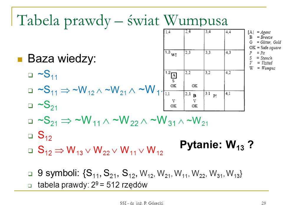 Tabela prawdy – świat Wumpusa Baza wiedzy: ~S 11 ~S 11 ~W 12 ~W 21 ~W 11 ~S 21 ~S 21 ~W 11 ~W 22 ~W 31 ~W 21 S 12 S 12 W 13 W 22 W 11 W 12 9 symboli: