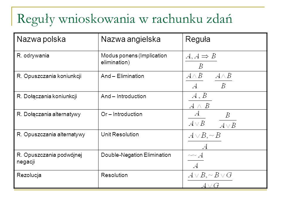 Reguły wnioskowania w rachunku zdań Nazwa polskaNazwa angielskaReguła R. odrywaniaModus ponens (Implication elimination) R. Opuszczania koniunkcjiAnd