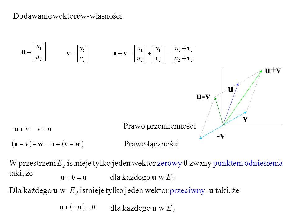 Prawo przemienności Dodawanie wektorów-własności Prawo łączności u v u-v -v u+v W przestrzeni E 2 istnieje tylko jeden wektor zerowy 0 zwany punktem o