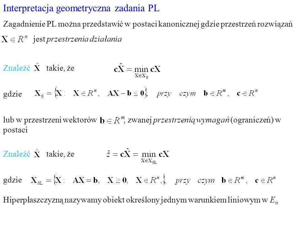 Interpretacja geometryczna zadania PL Zagadnienie PL można przedstawić w postaci kanonicznej gdzie przestrzeń rozwiązań jest przestrzenia działania Zn