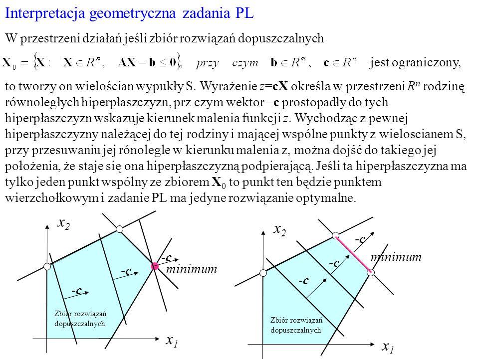 Interpretacja geometryczna zadania PL W przestrzeni działań jeśli zbiór rozwiązań dopuszczalnych jest ograniczony, to tworzy on wielościan wypukły S.