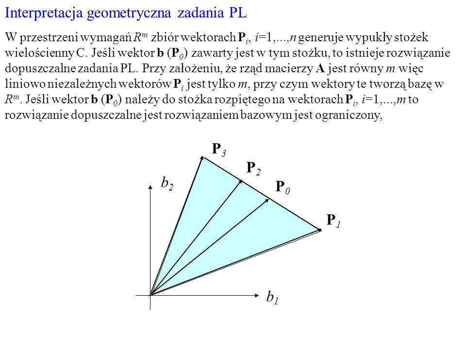 Interpretacja geometryczna zadania PL W przestrzeni wymagań R m zbiór wektorach P i, i=1,...,n generuje wypukły stożek wielościenny C. Jeśli wektor b