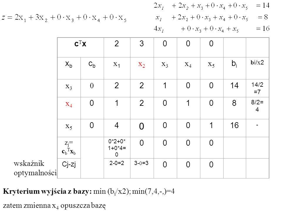 Kryterium wyjścia z bazy: min (b i /x2); min(7,4,-,)=4 zatem zmienna x 4 opuszcza bazę wskaźnik optymalności cTxcTx23000 xbxb cbcb x1x1 x2x2 x3x3 x4x4