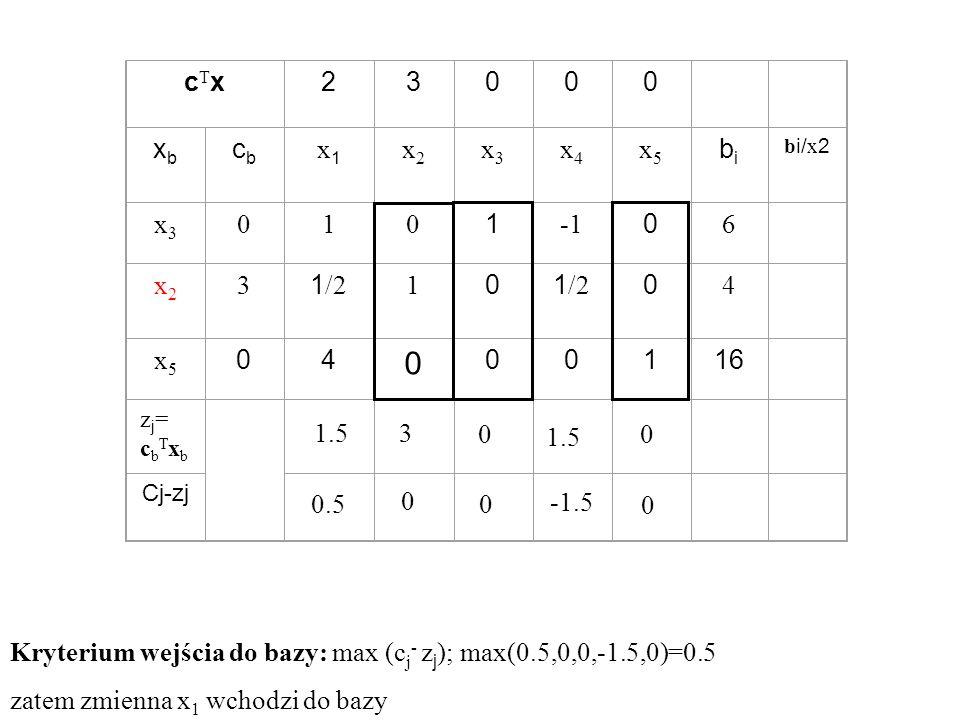 Kryterium wejścia do bazy: max (c j - z j ); max(0.5,0,0,-1.5,0)=0.5 zatem zmienna x 1 wchodzi do bazy cTxcTx23000 xbxb cbcb x1x1 x2x2 x3x3 x4x4 x5x5