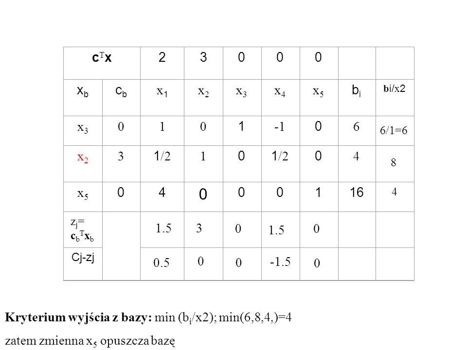 cTxcTx23000 xbxb cbcb x1x1 x2x2 x3x3 x4x4 x5x5 bibi b i/ x 2 x3x3 010 1 0 6 x2x2 3 1 /2 1 0 0 4 x5x5 04 0 00116 4 zj=cbTxbzj=cbTxb Cj-zj 1.53 0 0 0.5