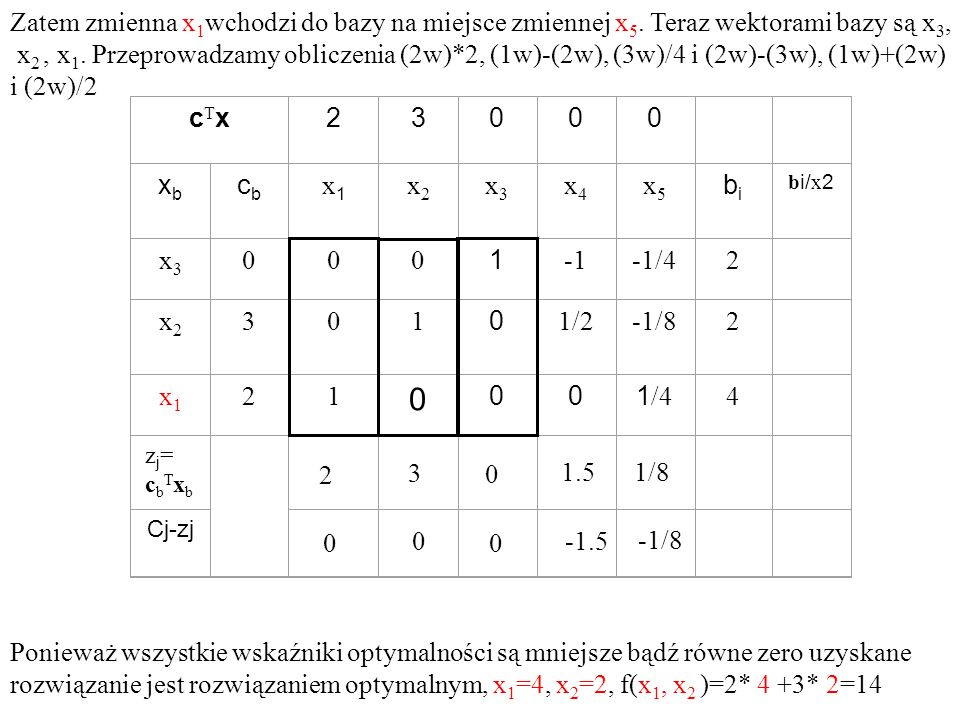 cTxcTx23000 xbxb cbcb x1x1 x2x2 x3x3 x4x4 x5x5 bibi b i/ x 2 x3x3 000 1 -1/42 x2x2 301 0 1/2-1/82 x1x1 21 0 001 /4 4 zj=cbTxbzj=cbTxb Cj-zj Zatem zmie