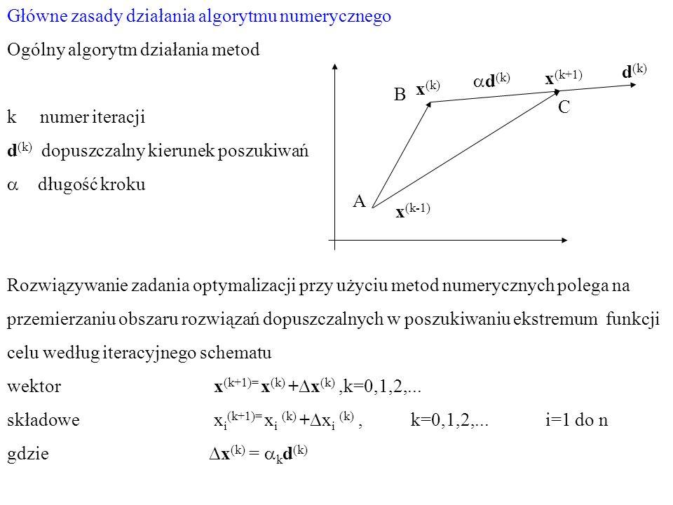 Główne zasady działania algorytmu numerycznego Ogólny algorytm działania metod k numer iteracji d (k) dopuszczalny kierunek poszukiwań długość kroku R