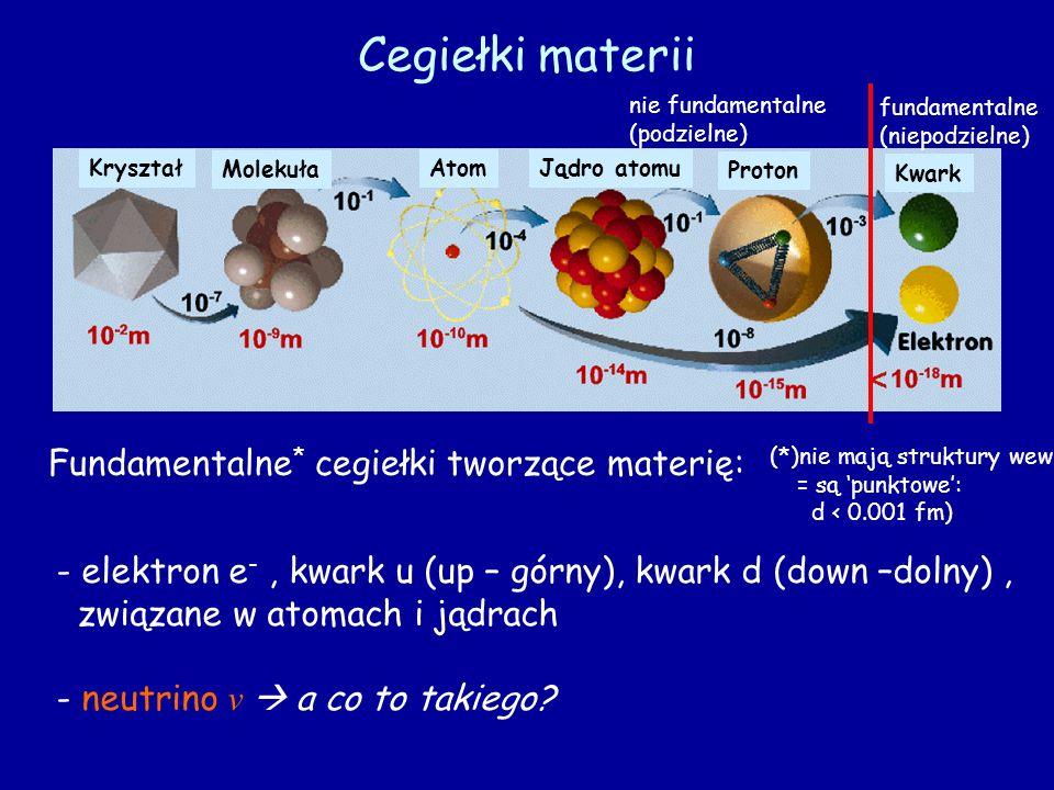 Cegiełki materii Fundamentalne * cegiełki tworzące materię: - elektron e -, kwark u (up – górny), kwark d (down –dolny), związane w atomach i jądrach