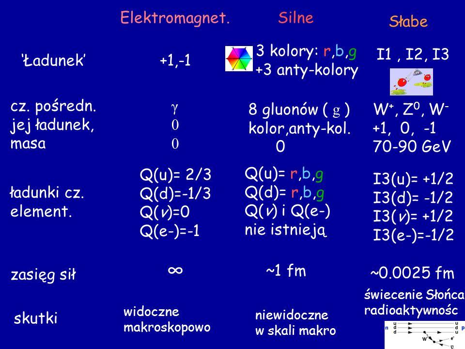Słabe Elektromagnet.Silne Ładunek+1,-1 3 kolory: r,b,g +3 anty-kolory I1, I2, I3 cz. pośredn. jej ładunek, masa γ00γ00 8 gluonów ( g ) kolor,anty-kol.