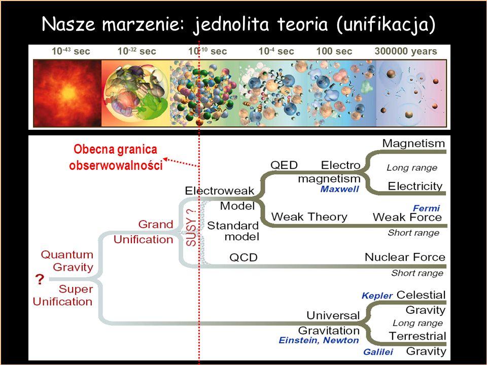 Obecna granica obserwowalności Nasze marzenie: jednolita teoria (unifikacja)
