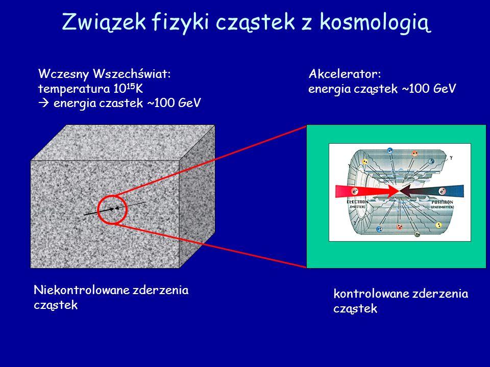 Związek fizyki cząstek z kosmologią Wczesny Wszechświat: temperatura 10 15 K energia czastek ~100 GeV Akcelerator: energia cząstek ~100 GeV Niekontrol