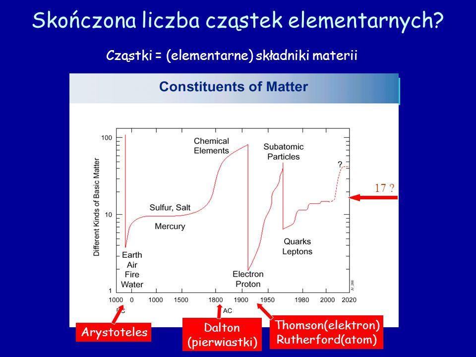 Skończona liczba cząstek elementarnych? Cząstki = (elementarne) składniki materii Historia składników materii Skala logarytmiczna 17 ? Arystoteles Dal