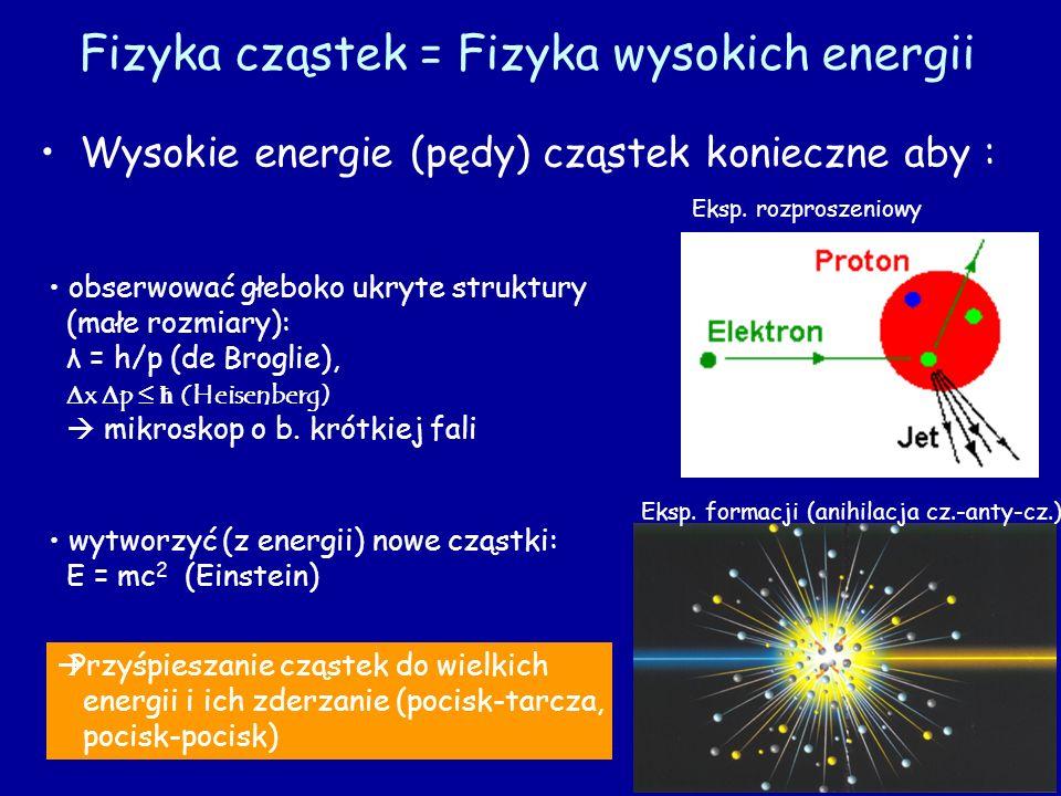 Wysokie energie (pędy) cząstek konieczne aby : obserwować głeboko ukryte struktury (małe rozmiary): λ = h/p (de Broglie), x p ħ (Heisenberg) mikroskop