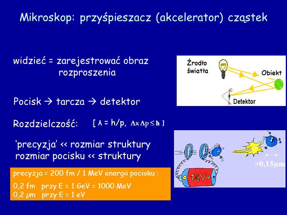 Mikroskop: przyśpieszacz (akcelerator) cząstek >0,15µm widzieć = zarejestrować obraz rozproszenia Pocisk tarcza detektor Rozdzielczość: precyzja << ro