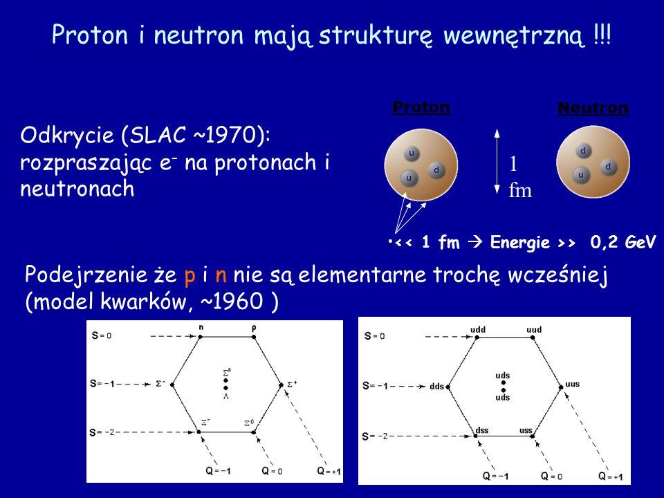 Proton i neutron mają strukturę wewnętrzną !!! 1 fm Odkrycie (SLAC ~1970): rozpraszając e - na protonach i neutronach Podejrzenie że p i n nie są elem