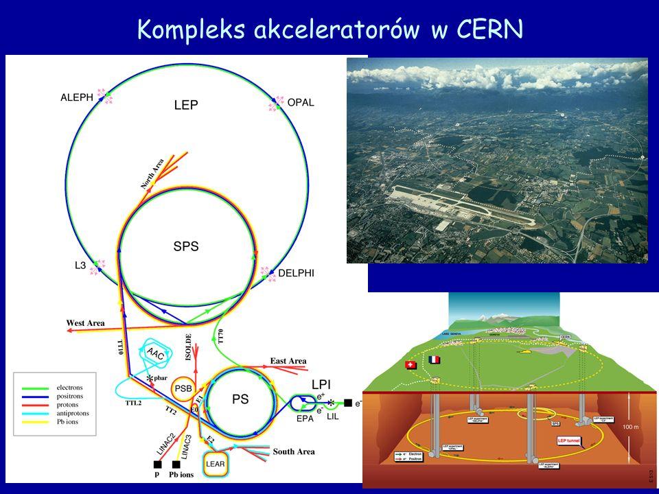 Związek fizyki cząstek z kosmologią Wczesny Wszechświat: temperatura 10 15 K energia czastek ~100 GeV Akcelerator: energia cząstek ~100 GeV Niekontrolowane zderzenia cząstek kontrolowane zderzenia cząstek