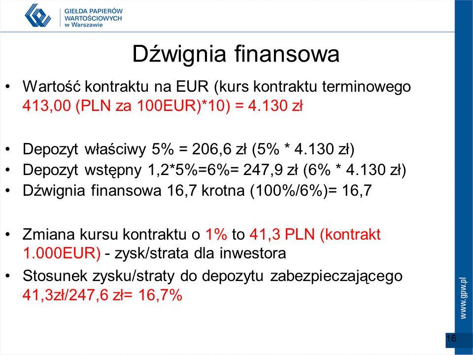 Dźwignia finansowa Wartość kontraktu na EUR (kurs kontraktu terminowego 413,00 (PLN za 100EUR)*10) = 4.130 zł Depozyt właściwy 5% = 206,6 zł (5% * 4.1
