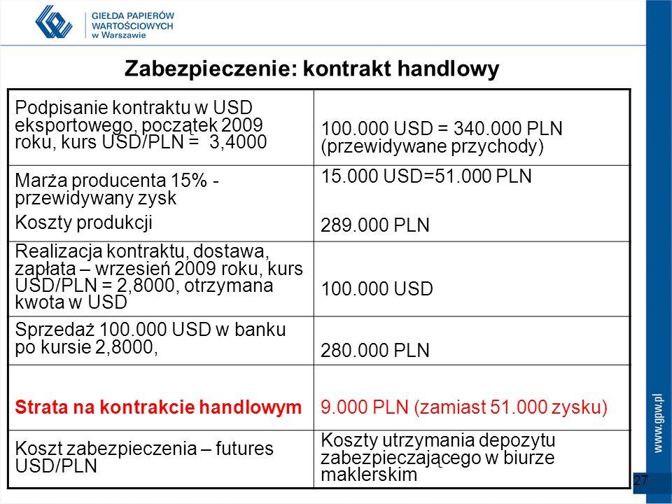 27 Podpisanie kontraktu w USD eksportowego, początek 2009 roku, kurs USD/PLN = 3,4000 100.000 USD = 340.000 PLN (przewidywane przychody) Marża produce