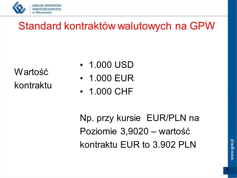 9 Standard kontraktów walutowych na GPW Wartość kontraktu 1.000 USD 1.000 EUR 1.000 CHF Np. przy kursie EUR/PLN na Poziomie 3,9020 – wartość kontraktu
