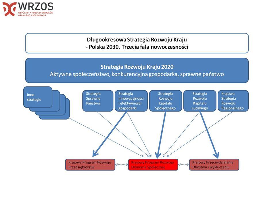 Do usług społecznych użyteczności publicznej (usług społecznych interesu ogólnego) posługując się Polską Klasyfikacją Działalności (PKD) 2007 w związku z realizacją programu, należy zaliczyć: SEKCJA N DZIAŁALNOŚĆ W ZAKRESIE USŁUG ADMINISTROWANIA I DZIAŁALNOŚĆ WSPIERAJĄCA Dział 78 Działalność związana z zatrudnieniem Podklasa 78.10.Z Działalność związana z wyszukiwaniem miejsc pracy i pozyskiwaniem pracowników SEKCJA P EDUKACJA Podklasa 85.10.Z Wychowanie przedszkolne Podklasa 85.51.Z Pozaszkolne formy edukacji sportowej oraz zajęć sportowych i rekreacyjnych Podklasa 85.5 Pozaszkolne formy edukacji Podklasa 85.60.Z Działalność wspomagająca edukację SEKCJA Q OPIEKA ZDROWOTNA I POMOC SPOŁECZNA Dział 87 Pomoc społeczna z zakwaterowaniem Podklasa 87.10.Z Pomoc społeczna z zakwaterowaniem zapewniająca opiekę pielęgniarską Podklasa 87.20.Z Pomoc społeczna z zakwaterowaniem dla osób z zaburzeniami psychicznymi Podklasa 87.30.Z Pomoc społeczna z zakwaterowaniem dla osób w podeszłym wieku i osób niepełnosprawnych Podklasa 87.90.Z Pozostała pomoc społeczna z zakwaterowaniem Dział 88 Pomoc społeczna bez zakwaterowania 88.10.Z Pomoc społeczna bez zakwaterowania dla osób w podeszłym wieku i osób niepełnosprawnych 88.91.Z Opieka dzienna nad dziećmi 88.99.Z Pozostała pomoc społeczna