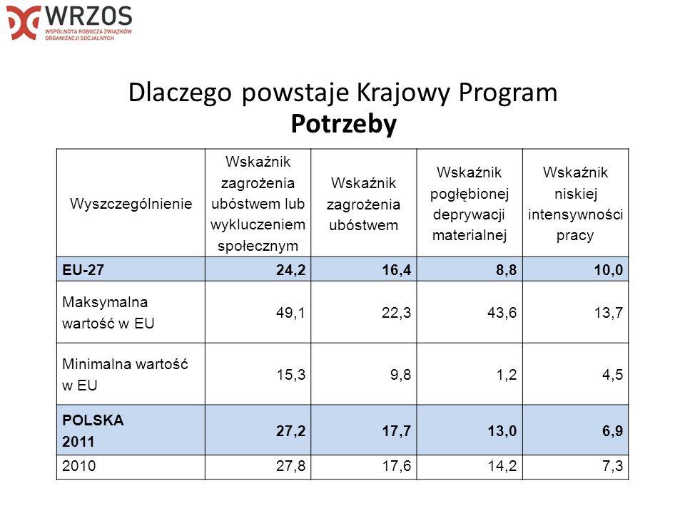 Wyszczególnienie Wskaźnik zagrożenia ubóstwem lub wykluczeniem społecznym Wskaźnik zagrożenia ubóstwem Wskaźnik pogłębionej deprywacji materialnej Wskaźnik niskiej intensywności pracy Polska27,217,713,06,9 Klasa miejscowości Miasta razem23,012,712,36,9 Miasta o liczbie mieszkańców w tys.