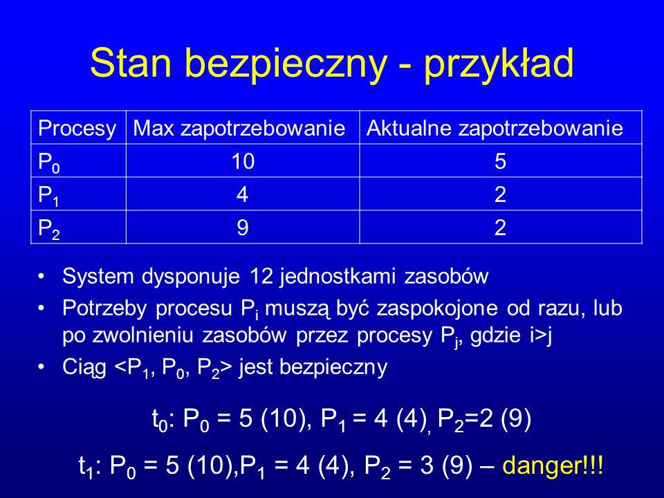 Stan bezpieczny - przykład System dysponuje 12 jednostkami zasobów Potrzeby procesu P i muszą być zaspokojone od razu, lub po zwolnieniu zasobów przez procesy P j, gdzie i>j Ciąg jest bezpieczny ProcesyMax zapotrzebowanieAktualne zapotrzebowanie P0P0 105 P1P1 42 P2P2 92 t 0 : P 0 = 5 (10), P 1 = 4 (4), P 2 =2 (9) t 1 : P 0 = 5 (10),P 1 = 4 (4), P 2 = 3 (9) – danger!!!