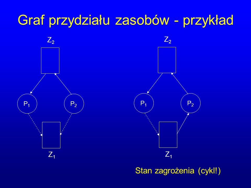 Graf przydziału zasobów - przykład P1P1 P2P2 Z1Z1 Z2Z2 P1P1 P2P2 Z1Z1 Z2Z2 Stan zagrożenia (cykl!)