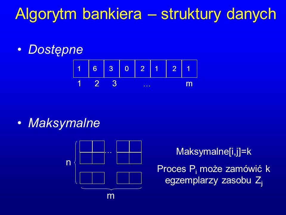 Algorytm bankiera – struktury danych Dostępne Maksymalne 1 2 3 … m 1 6 3 0 2 1 2 1 … n m Maksymalne[i,j]=k Proces P i może zamówić k egzemplarzy zasob