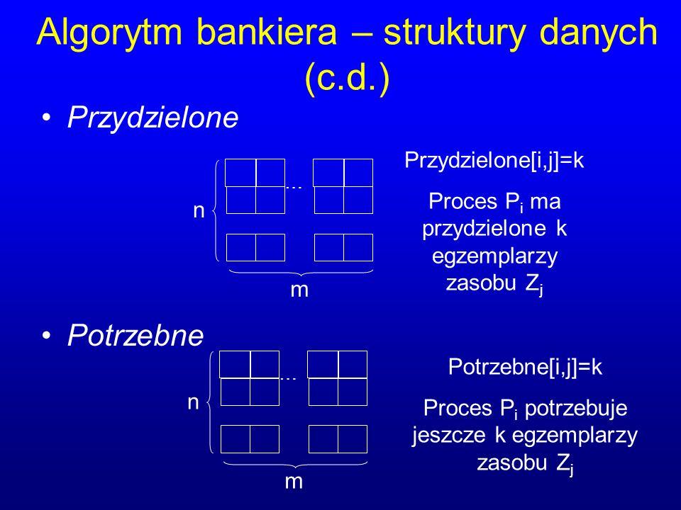 Algorytm bankiera – struktury danych (c.d.) Przydzielone Potrzebne … n m Przydzielone[i,j]=k Proces P i ma przydzielone k egzemplarzy zasobu Z j … n m Potrzebne[i,j]=k Proces P i potrzebuje jeszcze k egzemplarzy zasobu Z j