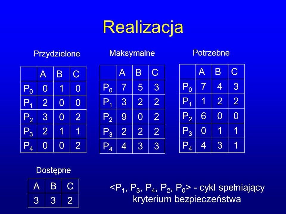 Realizacja ABC P0P0 010 P1P1 200 P2P2 302 P3P3 211 P4P4 002 ABC P0P0 753 P1P1 322 P2P2 902 P3P3 222 P4P4 433 ABC P0P0 743 P1P1 122 P2P2 600 P3P3 011 P4P4 431 ABC 332 Przydzielone Maksymalne Dostępne Potrzebne - cykl spełniający kryterium bezpieczeństwa