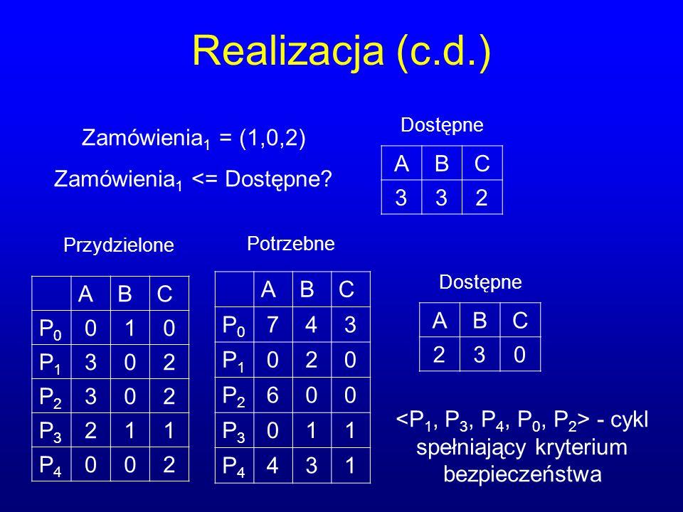 Realizacja (c.d.) ABC P0P0 010 P1P1 302 P2P2 302 P3P3 211 P4P4 002 ABC P0P0 743 P1P1 020 P2P2 600 P3P3 011 P4P4 431 ABC 230 Przydzielone Dostępne Potrzebne Zamówienia 1 = (1,0,2) Zamówienia 1 <= Dostępne.