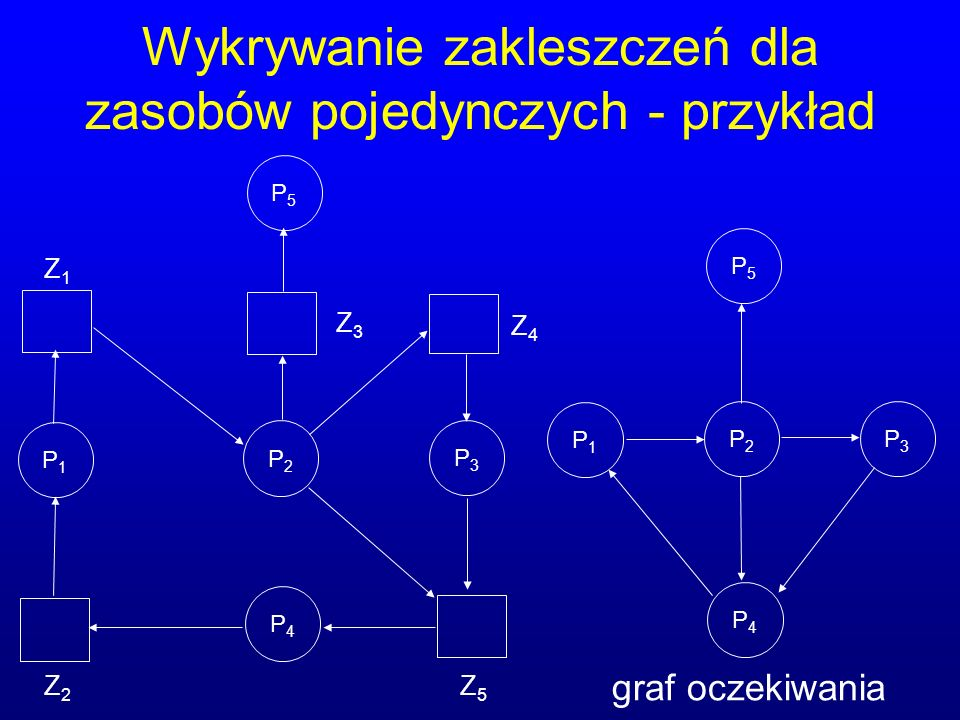 Wykrywanie zakleszczeń dla zasobów pojedynczych - przykład P1P1 P2P2 P3P3 Z1Z1 Z2Z2 Z3Z3 Z4Z4 P5P5 P4P4 Z5Z5 P5P5 P3P3 P2P2 P1P1 P4P4 graf oczekiwania