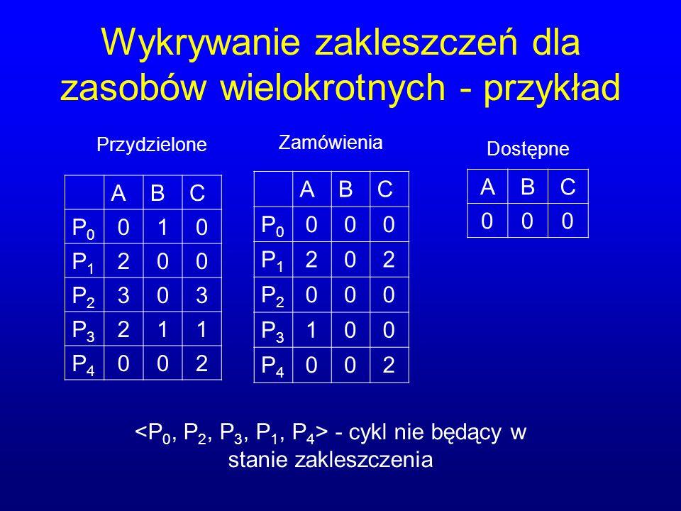 Wykrywanie zakleszczeń dla zasobów wielokrotnych - przykład ABC P0P0 010 P1P1 200 P2P2 303 P3P3 211 P4P4 002 ABC P0P0 000 P1P1 202 P2P2 000 P3P3 100 P4P4 002 ABC 000 Przydzielone Zamówienia Dostępne - cykl nie będący w stanie zakleszczenia