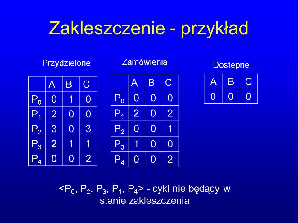 Zakleszczenie - przykład ABC P0P0 010 P1P1 200 P2P2 303 P3P3 211 P4P4 002 ABC P0P0 000 P1P1 202 P2P2 001 P3P3 100 P4P4 002 ABC 000 Przydzielone Zamówienia Dostępne - cykl nie będący w stanie zakleszczenia