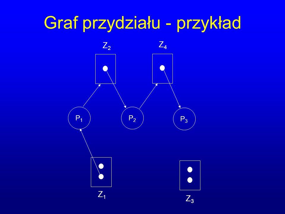 Graf przydziału - przykład P1P1 P2P2 P3P3 Z1Z1 Z2Z2 Z3Z3 Z4Z4