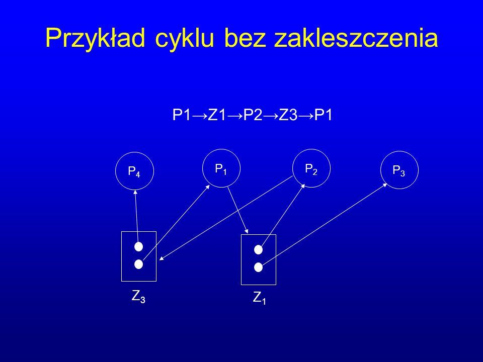Przykład cyklu bez zakleszczenia P1P1 P2P2 P3P3 Z1Z1 Z3Z3 P1Z1P2Z3P1 P4P4