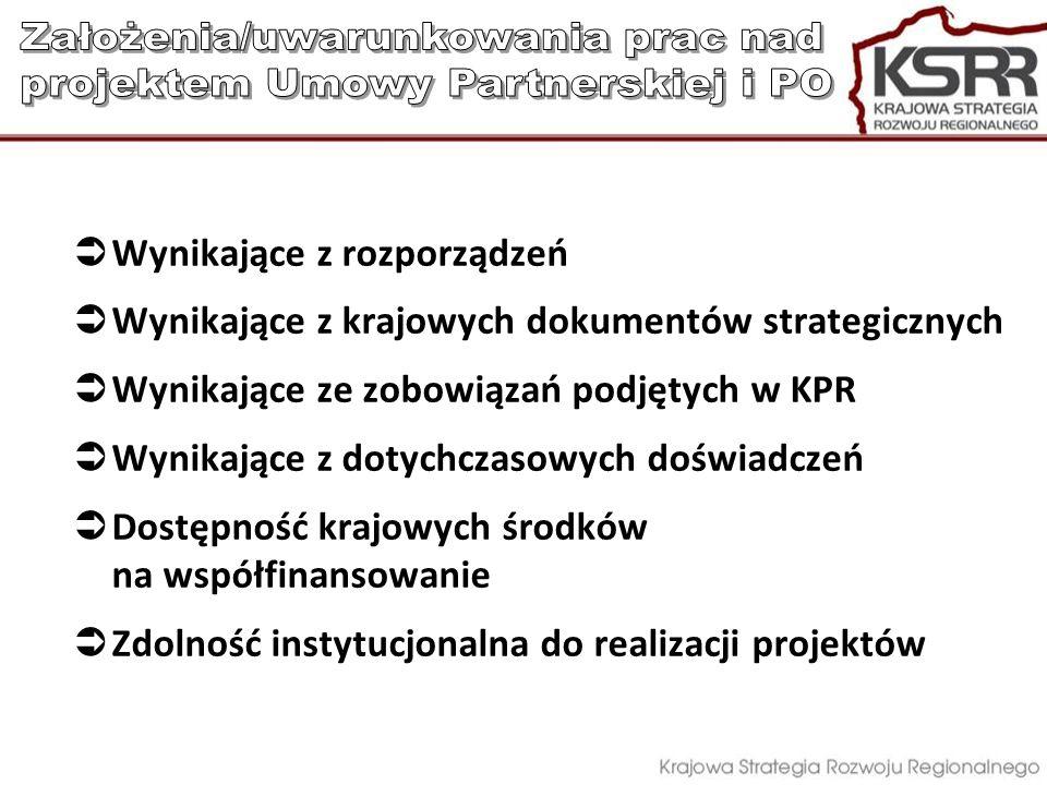 Wynikające z rozporządzeń Wynikające z krajowych dokumentów strategicznych Wynikające ze zobowiązań podjętych w KPR Wynikające z dotychczasowych doświ