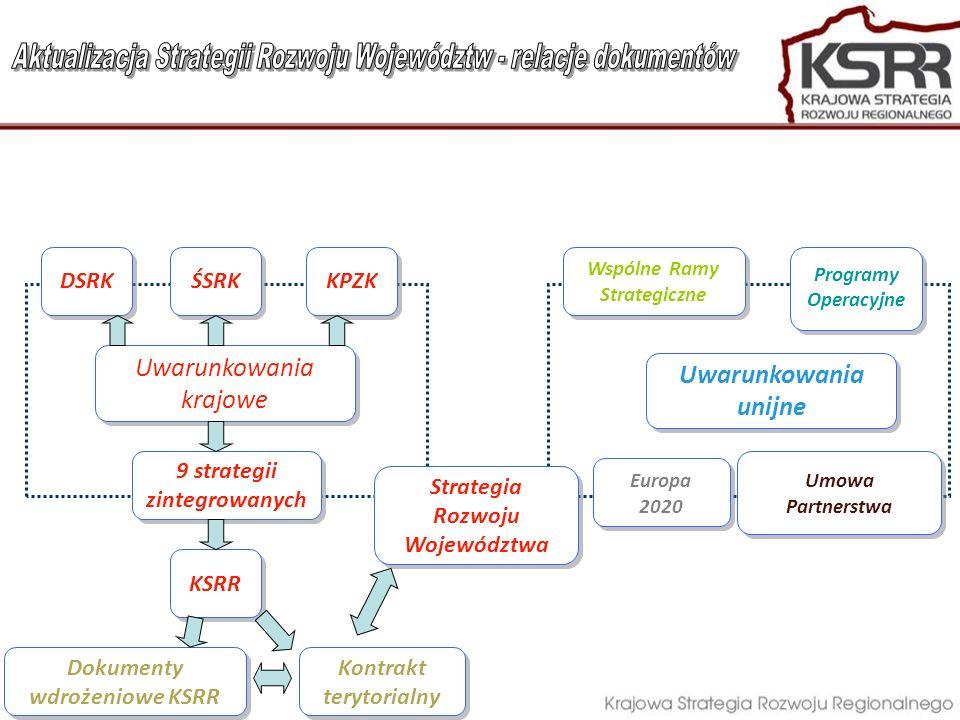 Uwarunkowania unijne Uwarunkowania krajowe DSRK ŚSRK 9 strategii zintegrowanych KPZK KSRR Strategia Rozwoju Województwa Umowa Partnerstwa Programy Ope