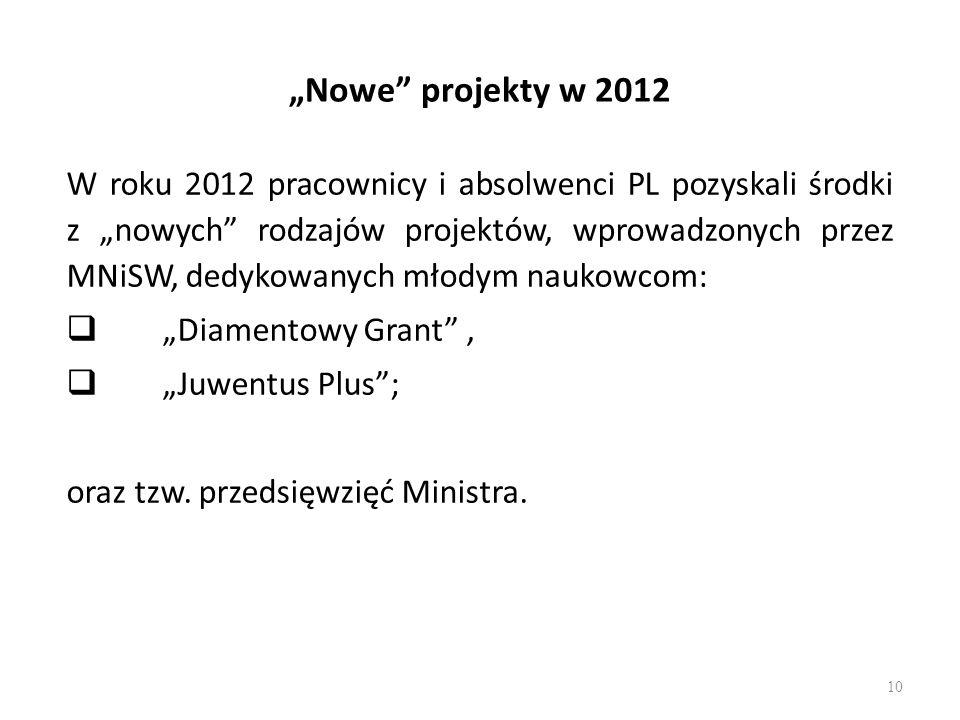Nowe projekty w 2012 W roku 2012 pracownicy i absolwenci PL pozyskali środki z nowych rodzajów projektów, wprowadzonych przez MNiSW, dedykowanych młod