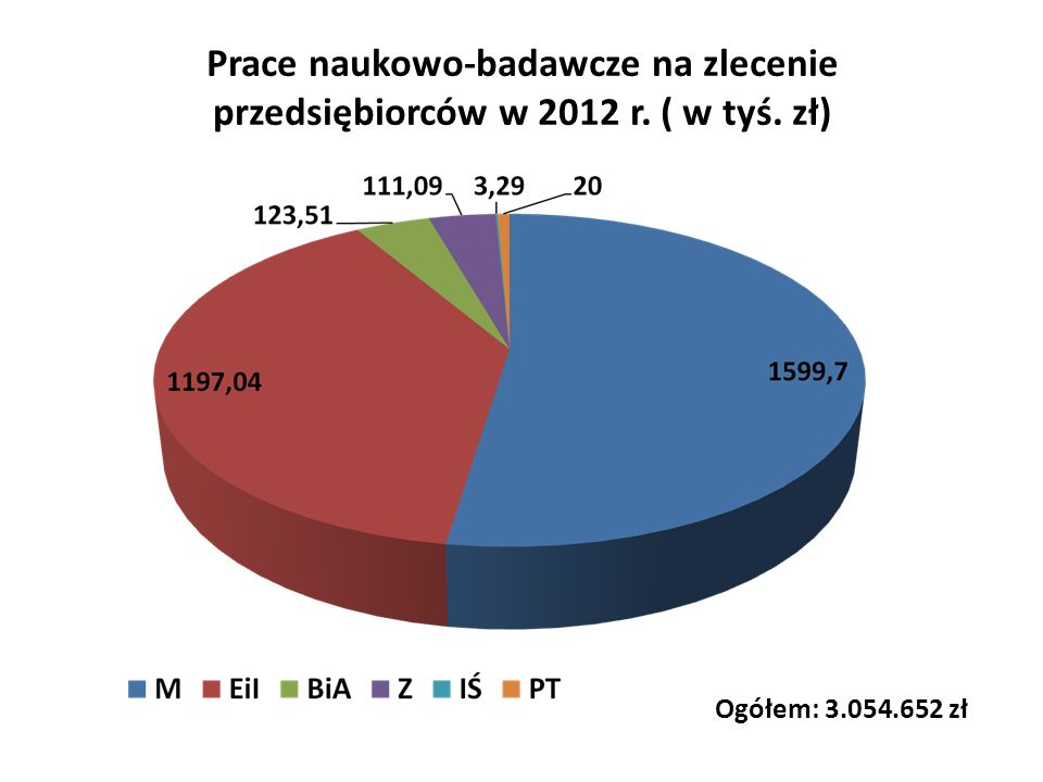 Prace naukowo-badawcze na zlecenie przedsiębiorców w 2012 r. ( w tyś. zł) Ogółem: 3.054.652 zł