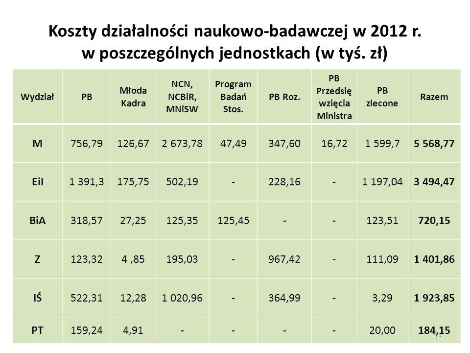 Koszty działalności naukowo-badawczej w 2012 r. w poszczególnych jednostkach (w tyś. zł) WydziałPB Młoda Kadra NCN, NCBiR, MNiSW Program Badań Stos. P