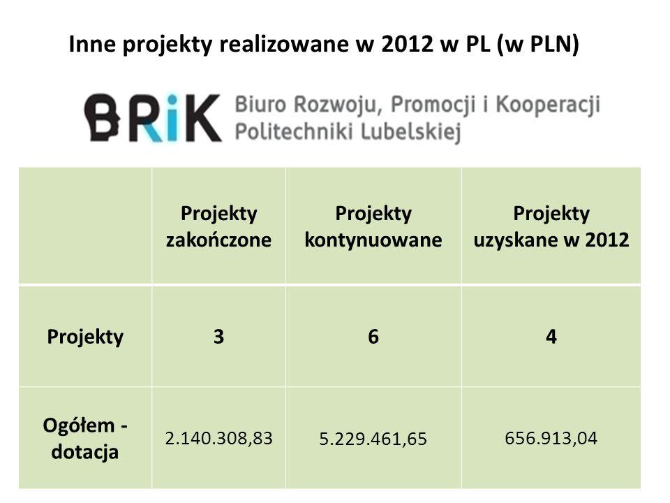Inne projekty realizowane w 2012 w PL (w PLN) 14 Projekty zakończone Projekty kontynuowane Projekty uzyskane w 2012 Projekty364 Ogółem - dotacja 2.140