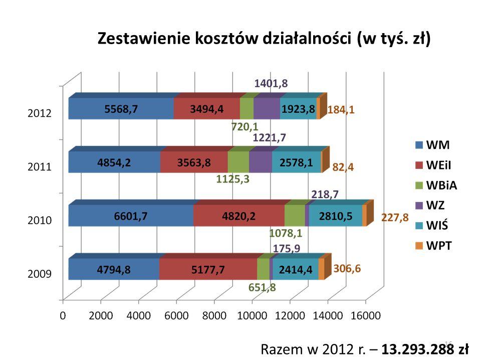 Zestawienie kosztów działalności (w tyś. zł) Razem w 2012 r. – 13.293.288 zł 15