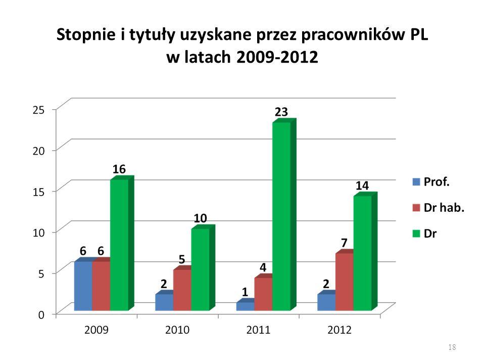 Stopnie i tytuły uzyskane przez pracowników PL w latach 2009-2012 18