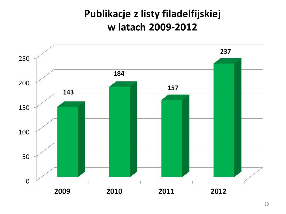 Publikacje z listy filadelfijskiej w latach 2009-2012 19