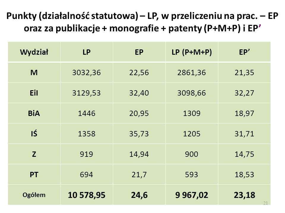 Punkty (działalność statutowa) – LP, w przeliczeniu na prac. – EP oraz za publikacje + monografie + patenty (P+M+P) i EP WydziałLPEPLP (P+M+P)EP M3032