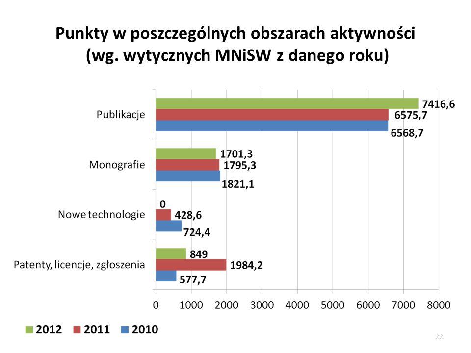Punkty w poszczególnych obszarach aktywności (wg. wytycznych MNiSW z danego roku) 22