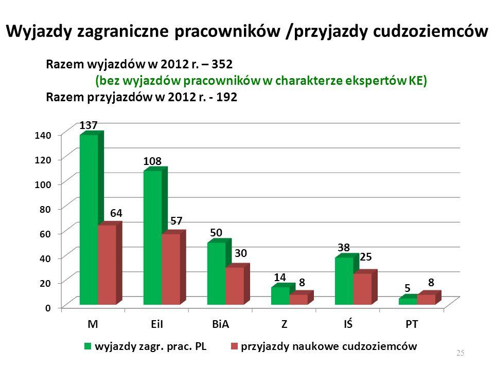 Wyjazdy zagraniczne pracowników /przyjazdy cudzoziemców Razem wyjazdów w 2012 r. – 352 (bez wyjazdów pracowników w charakterze ekspertów KE) Razem prz