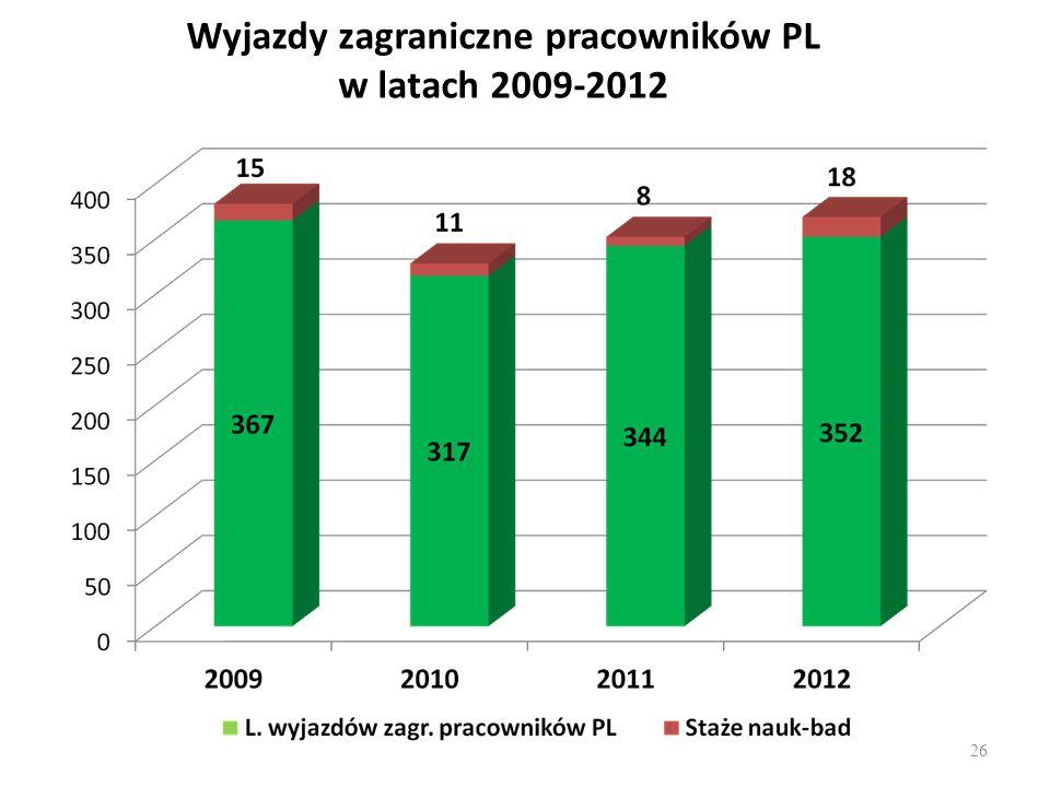 Wyjazdy zagraniczne pracowników PL w latach 2009-2012 26